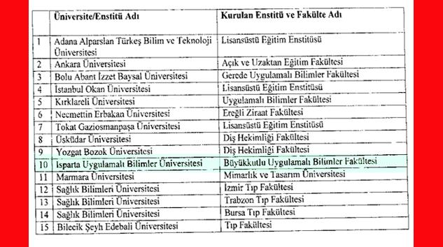 Yalvaç'ın fakülte kararı Resmi Gazete'de yayımlandı
